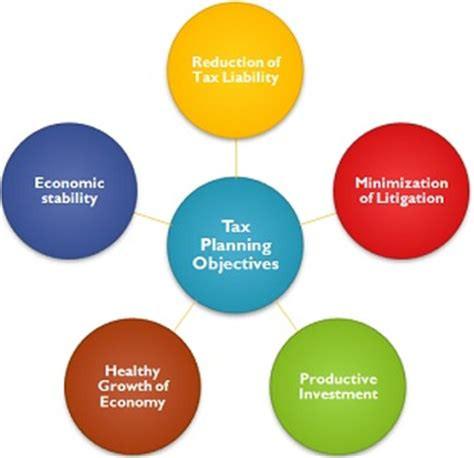 Business plan objective definition